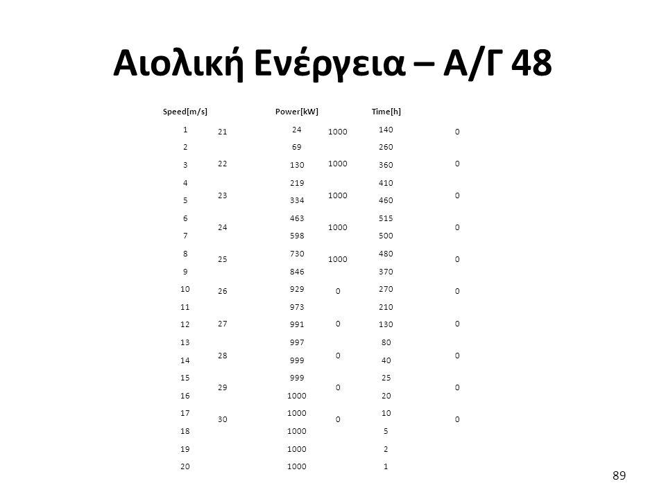 Αιολική Ενέργεια – Α/Γ 48 Speed[m/s] Power[kW] Time[h] 1 24 140 2 69